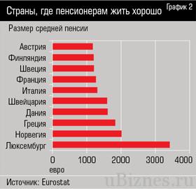 у кого в Европе самые большие пенсии