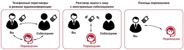 ABBYY ruPhone – профессиональный перевод по телефону