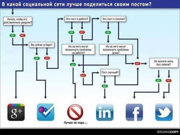 в какой социальной сети лучше делиться своим постом?